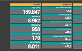 Son sutkada Türkiyədə COVID-19-dan ölüm sayı 170 nəfərdir