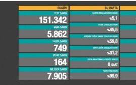 Dünən Türkiyədə COVID-19-dan 164 nəfər ölüb