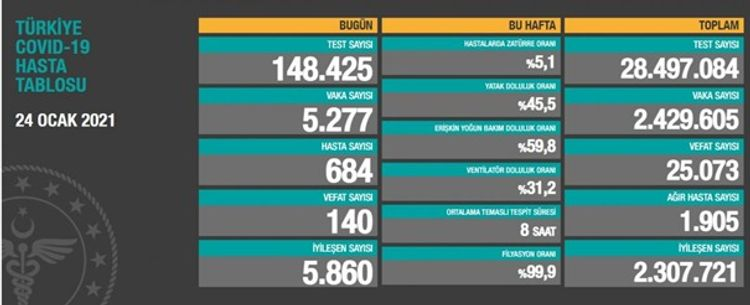 Türkiyədə bu gün koronavirusdan 140 nəfər ölüb