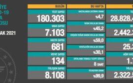 Son sutkada Türkiyədə COVID-19-dan 134 nəfər ölüb